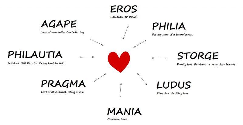 ¿Cuáles son los 8 tipos de amor? 1
